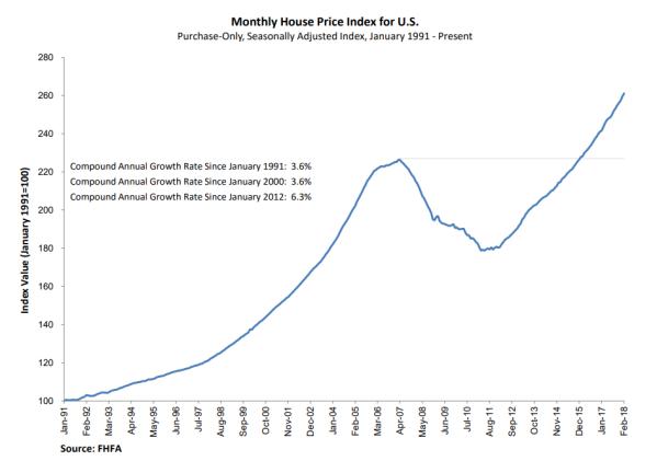FHFA House Price Index
