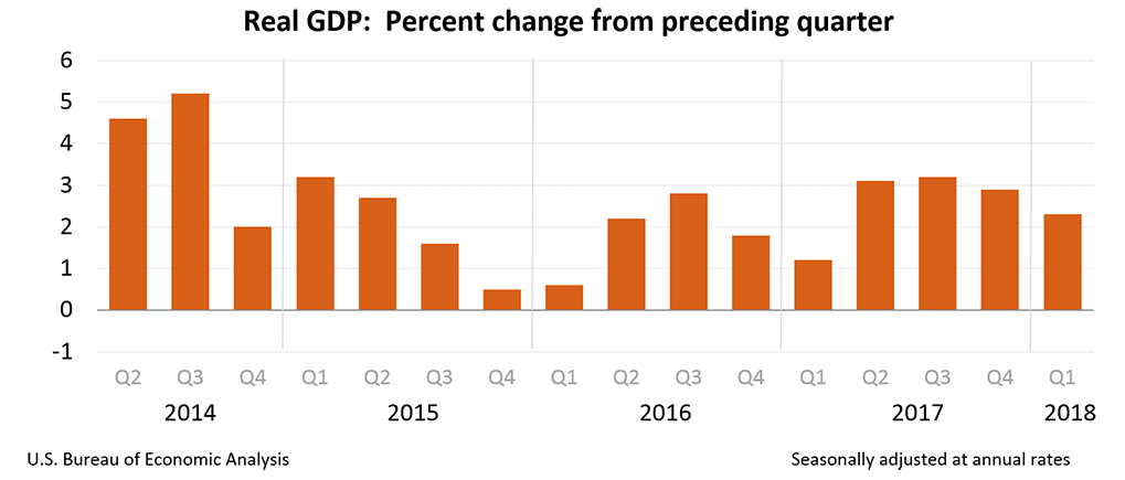 Morning Report: GDP comes in better than expected