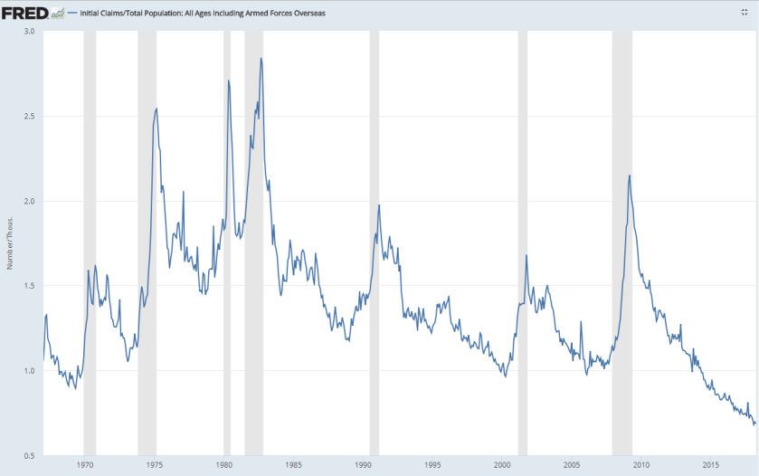initial jobless claims divided by population