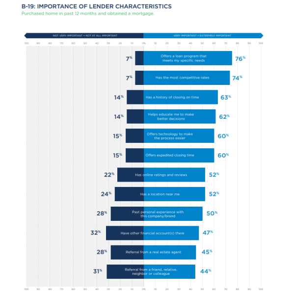 lender characteristics
