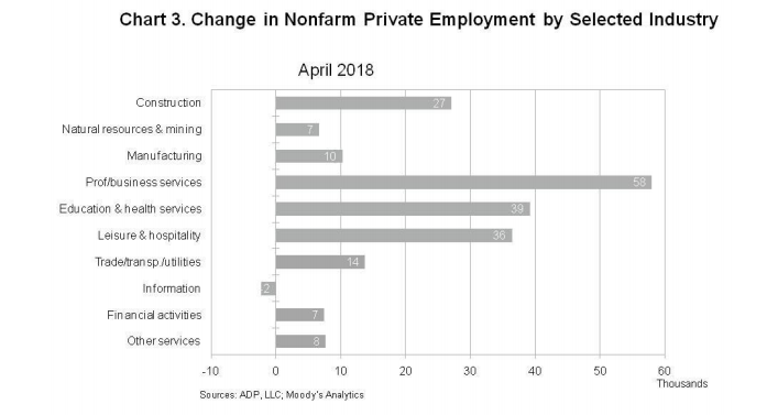 ADP by sector