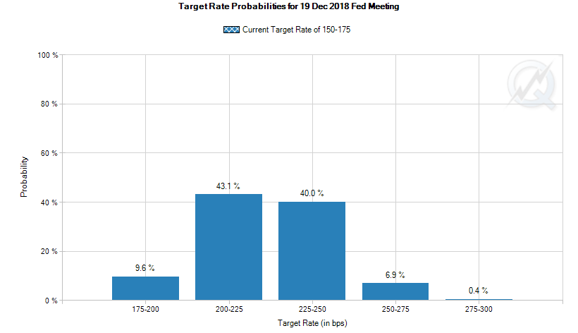 fed funds probability 2