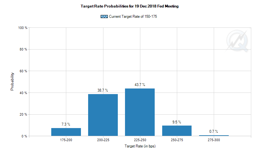 Fed Funds probability CME