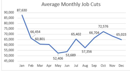 Morning Report: Job cuts fallagain
