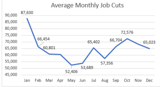 Job cuts by month