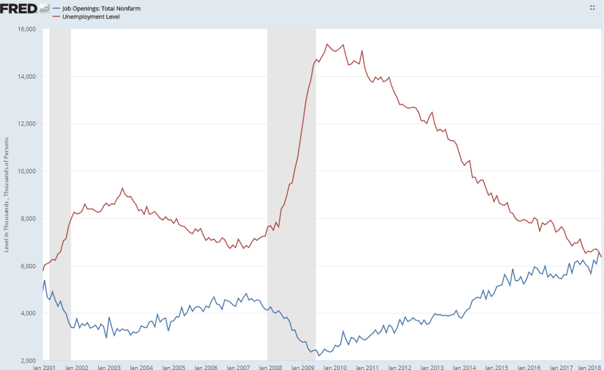 Morning Report: Number of unemployed equals number of job openings
