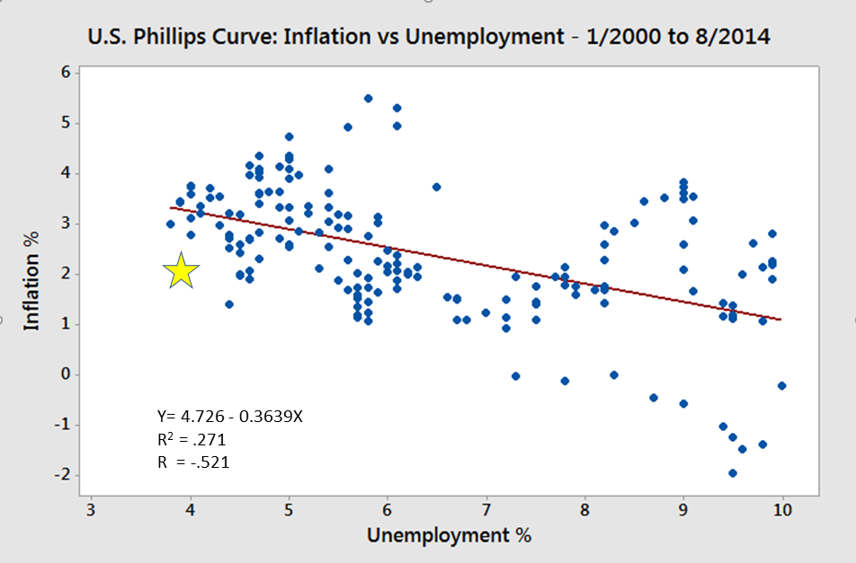 Morning Report: Goldilocks moment with unemployment and inflation