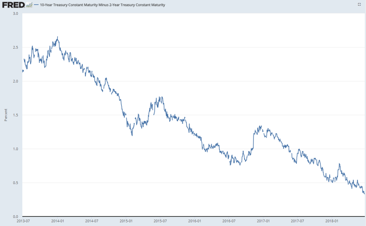 Morning Report: Yield curve continues toflatten