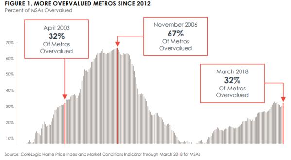 CoreLogic overvalued metros