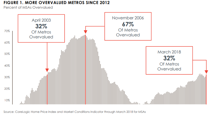 Morning Report: Almost a third of all MSAs are overvalued