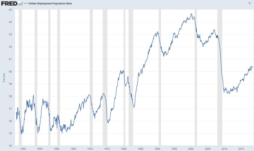 employment population ratio