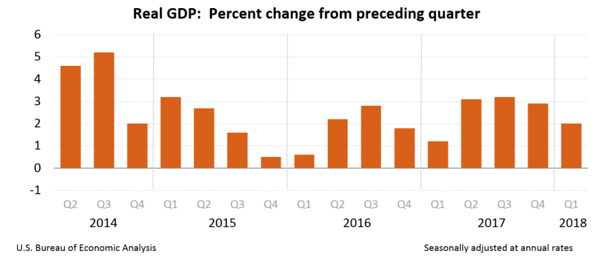 Morning Report: Second quarter GDP revised downward