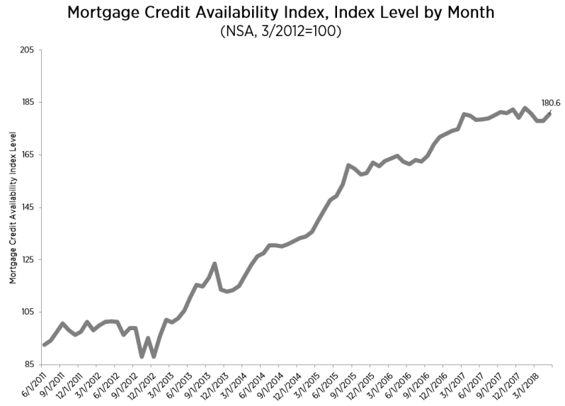 Morning Report: Mortgage Credit Availability eases