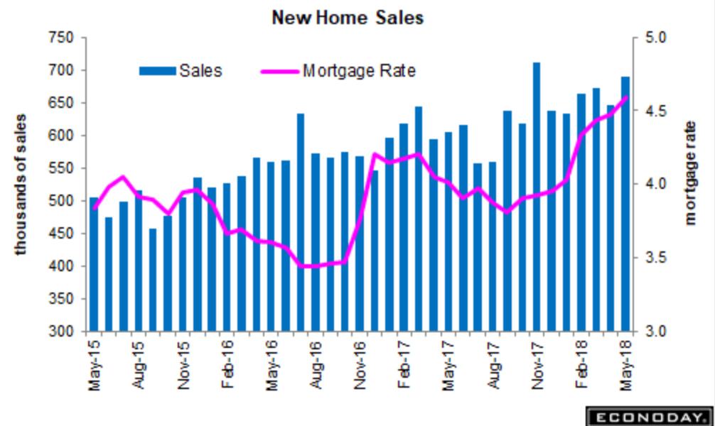 Morning Report: New Home Salesjump