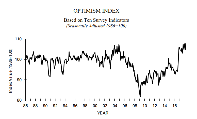 Morning Report: Small Business sentiment near 45 year high