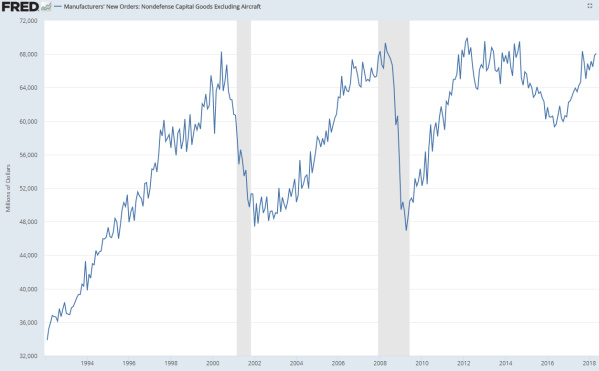 capital goods spending