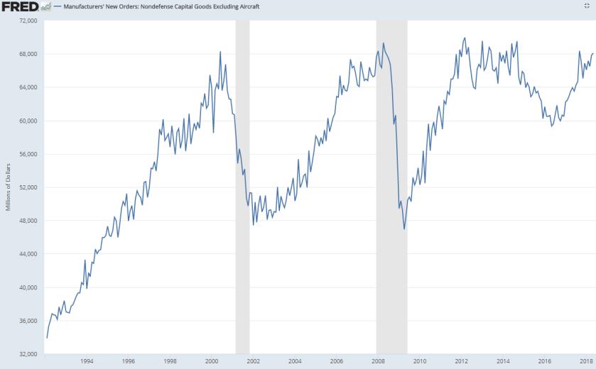 capital goods spending