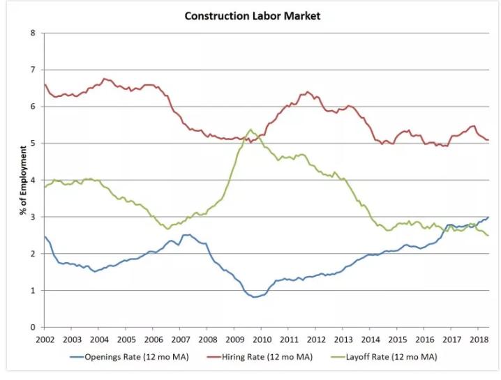 construction labor market