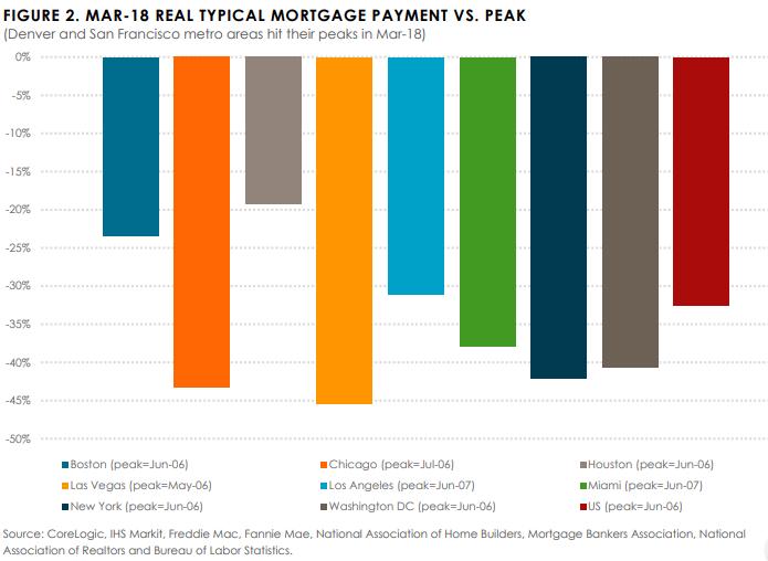 Corelogic median payment