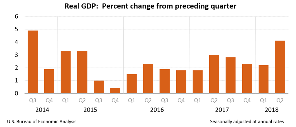 Morning Report: Blowout GDP number