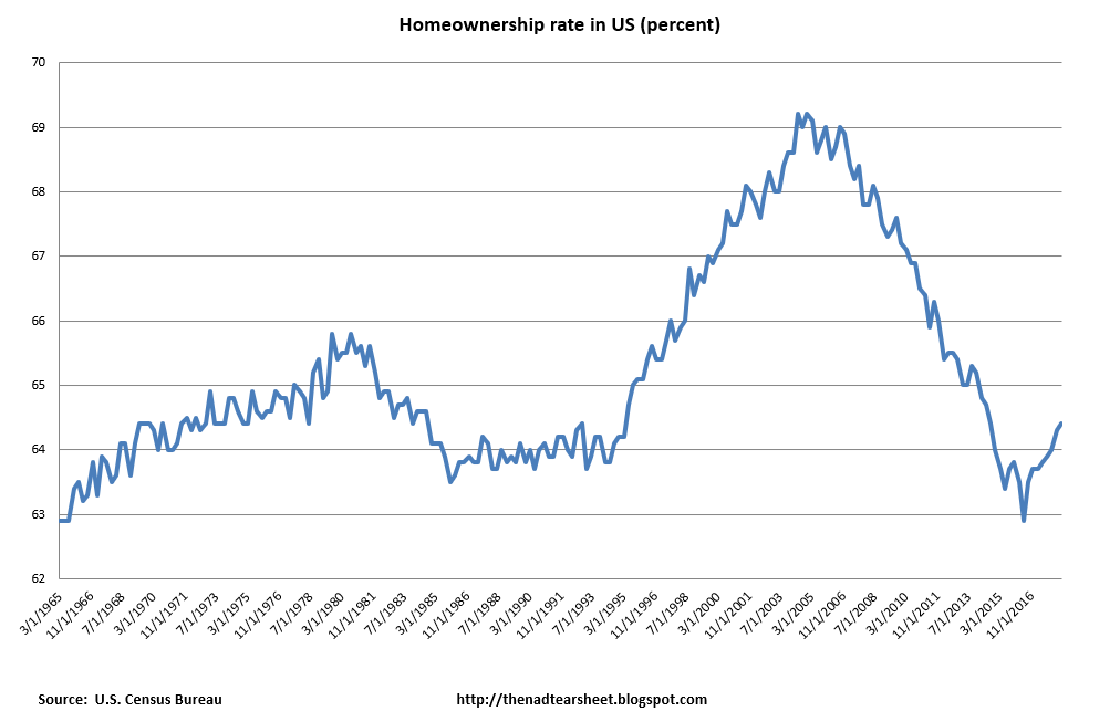 Morning Report: Homeownership rate ticks up
