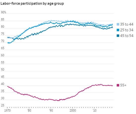 Morning Report: Gen X hit hardest by GreatRecession