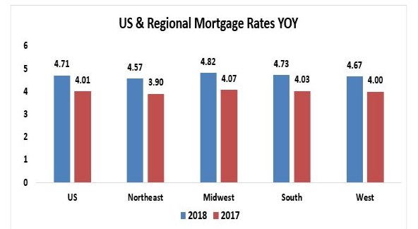 mortgage rates regional
