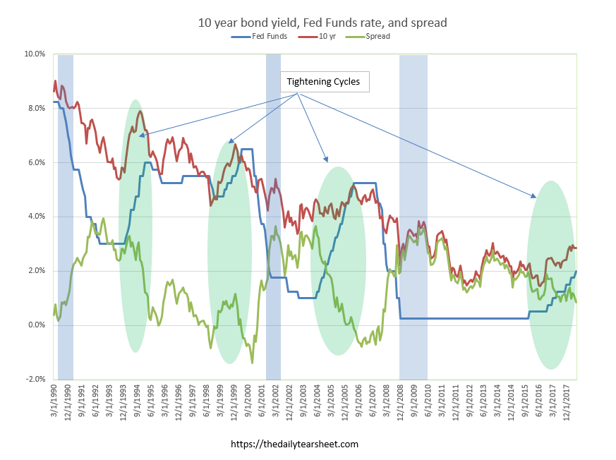 Morning Report: The Fed is looking for new recessionaryindicators