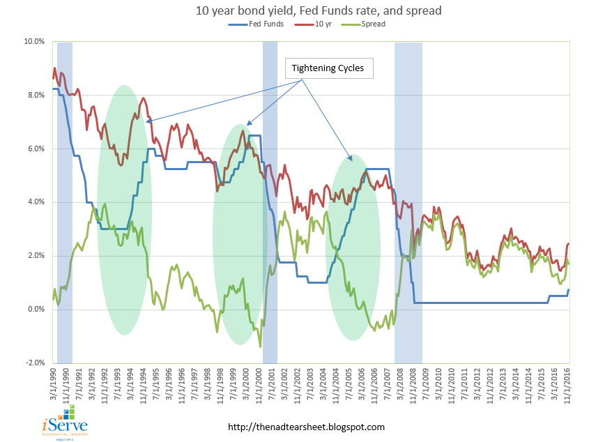 Morning Report: The Fed worries about the yieldcurve