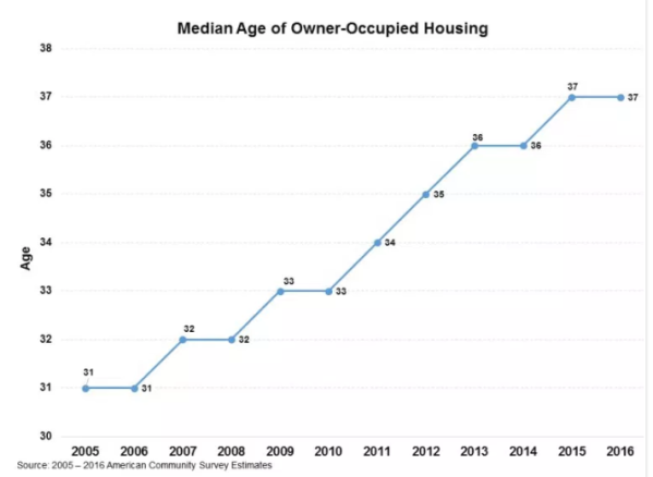 age of homes