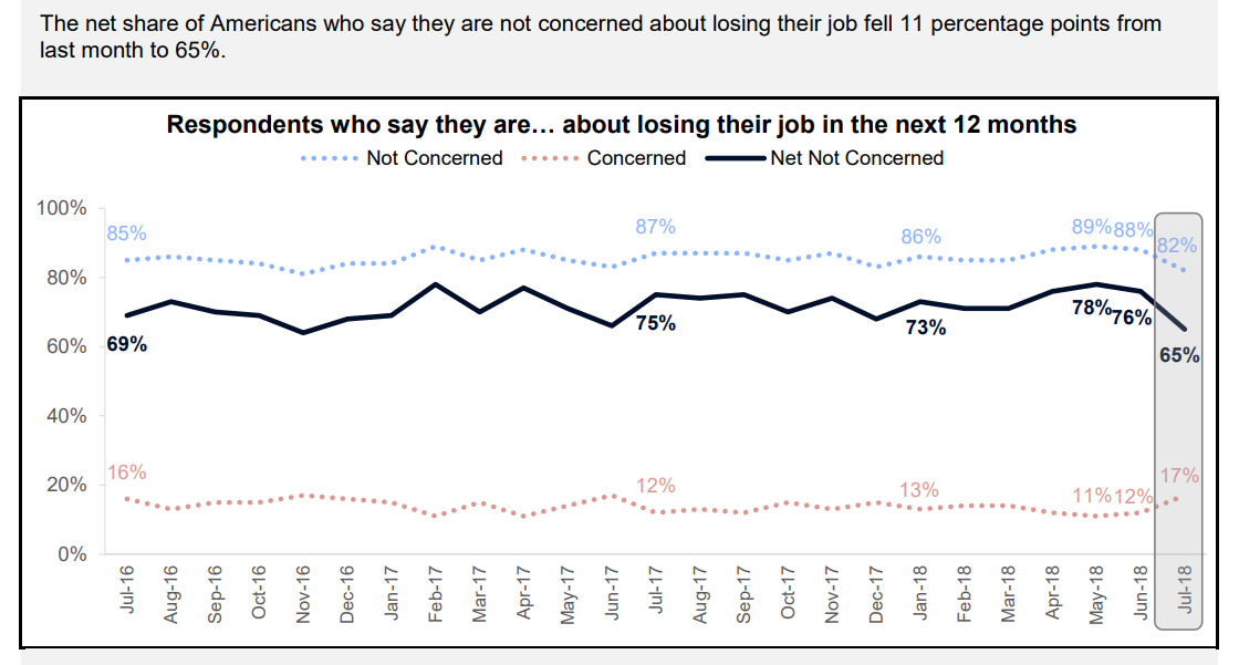 Despite strong labor data, more people are worried about their jobs