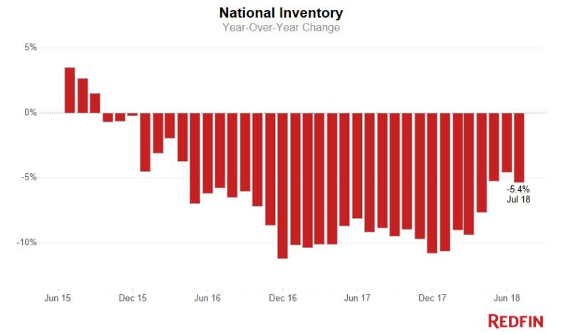 Morning Report: Inventory continues to fall, albeit at a slower pace