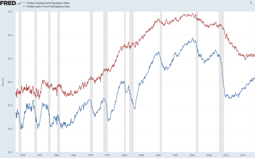 labor force participation rate vs ep ratio