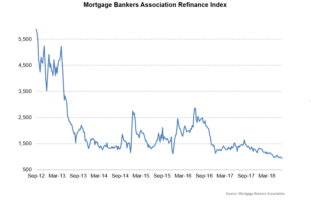 Morning Report: Refinance index falls to an 18 year low