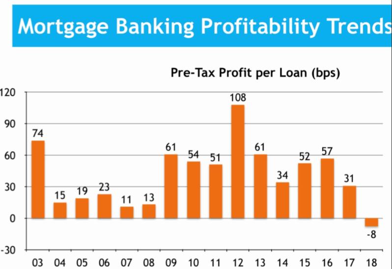 Morning Report: Tough times in mortgagebanking