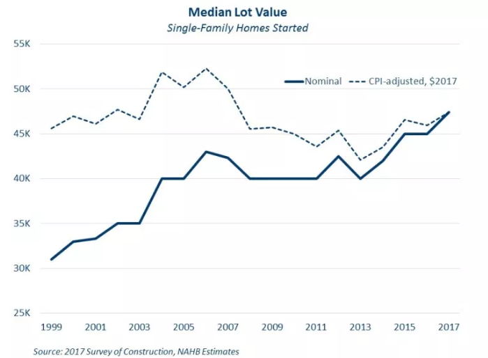 Morning Report: Inflation-adjusted land prices are still below bubble levels
