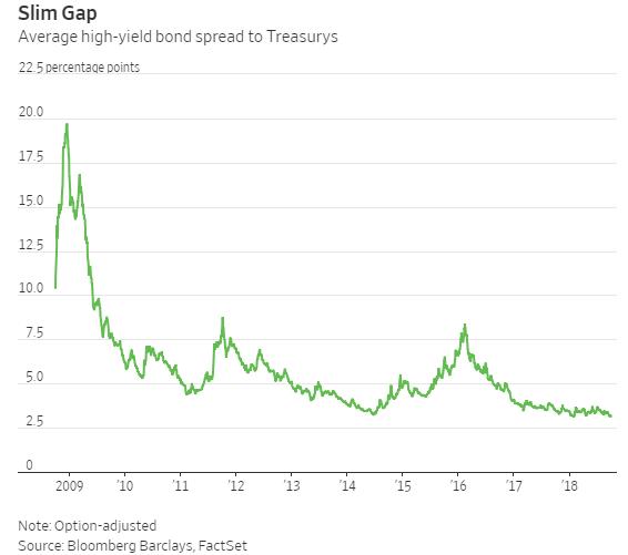 Morning Report: Global bond routon