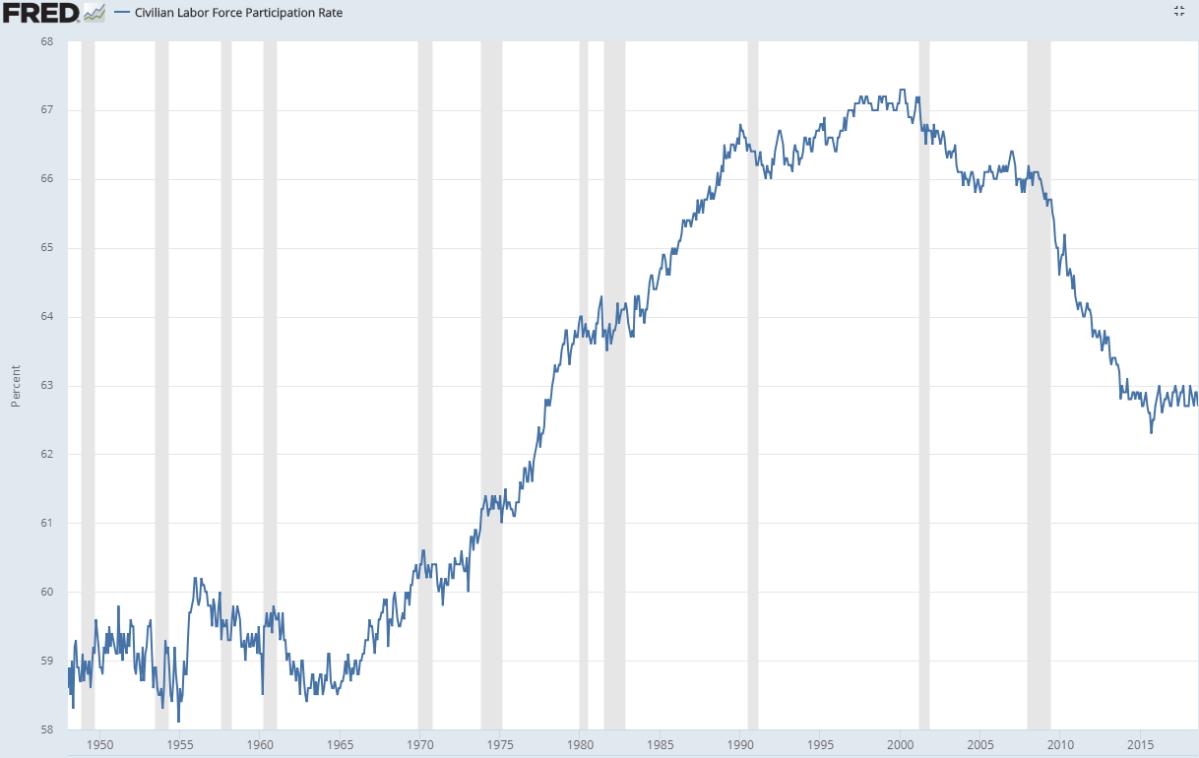Morning Report: Surprisingly low payroll gain inSeptember