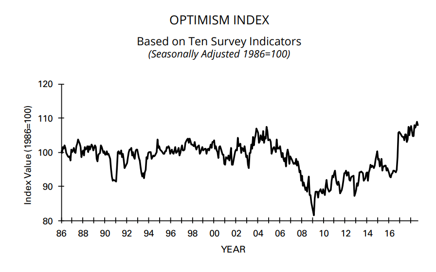 Morning Report: Small Business Optimism still at record levels