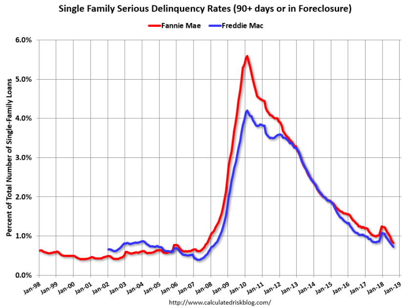 seriously delinquent rates