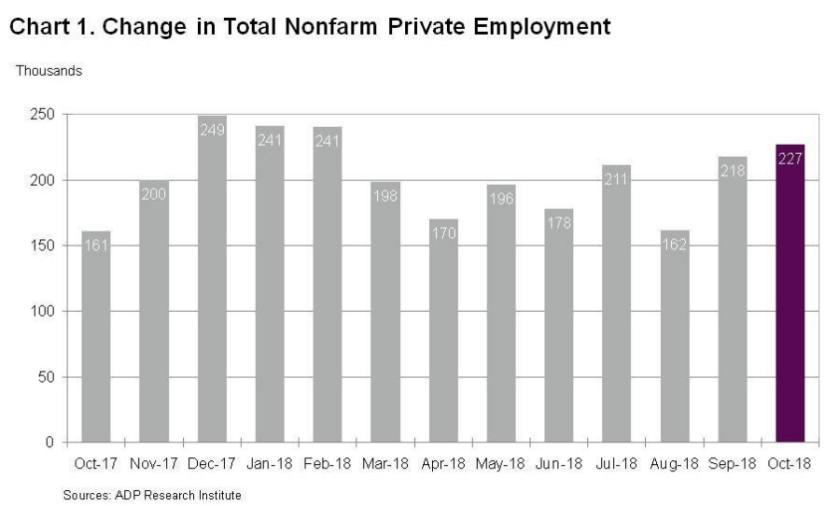 ADP jobs report