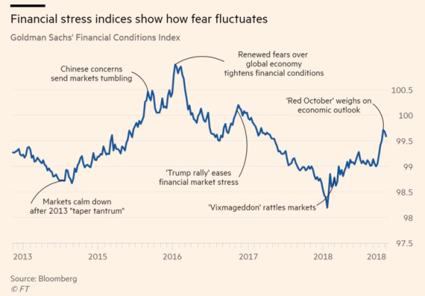 financial stress index