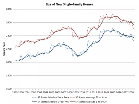 home sizes