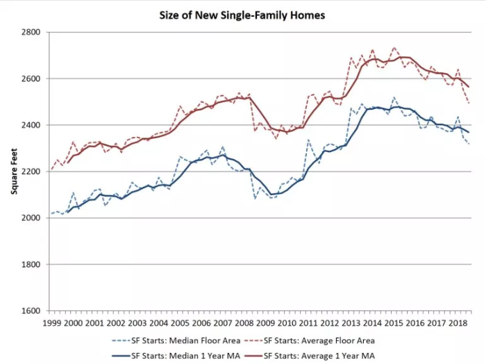 Morning Report: Home sizes decrease