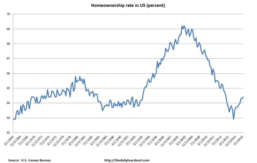 homeownership rate NAD
