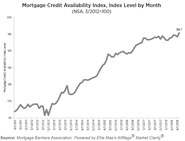 Morning Report: Mortgage Applications fall, Blue Wave never materializes