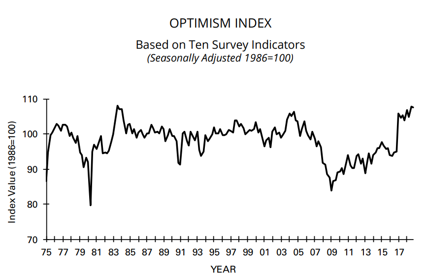 Morning Report: NFIB small business optimism continues streak