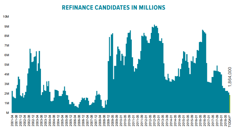refinance candidates