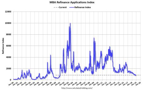 MBA refi index