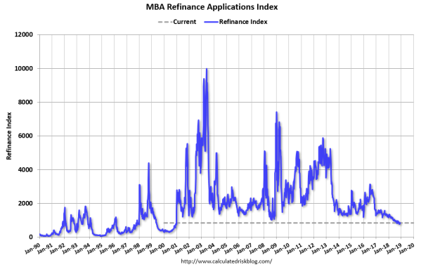 MBA refi index